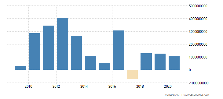 mongolia net flows on external debt private nonguaranteed png nfl us dollar wb data