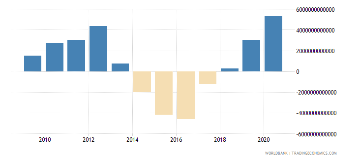 mongolia net foreign assets current lcu wb data