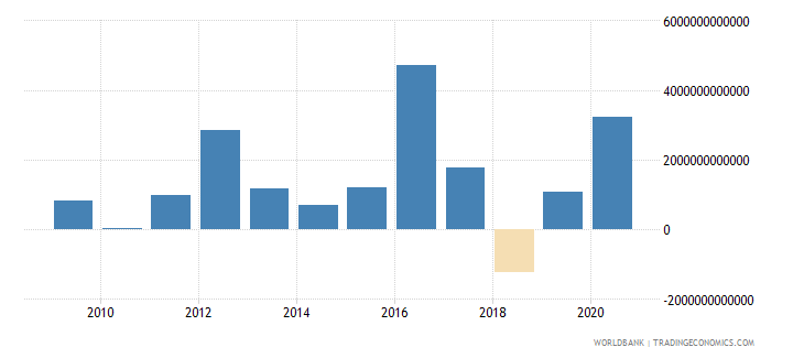 mongolia net incurrence of liabilities total current lcu wb data