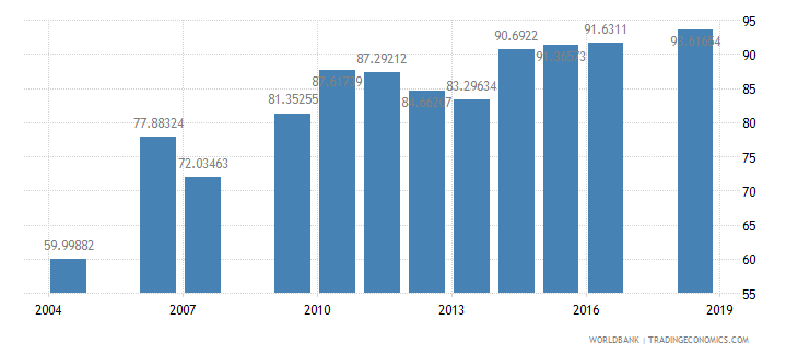 mongolia net intake rate in grade 1 percent of official school age population wb data