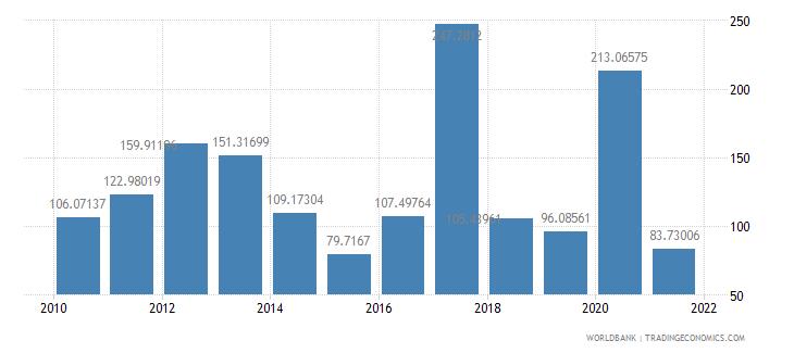 mongolia net oda received per capita us dollar wb data