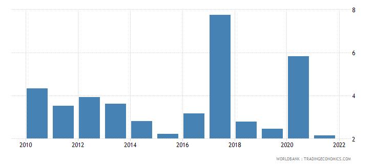 mongolia net oda received percent of gni wb data