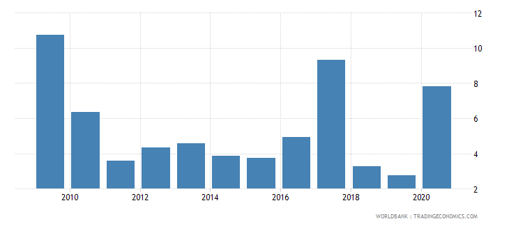 mongolia net oda received percent of imports of goods and services wb data