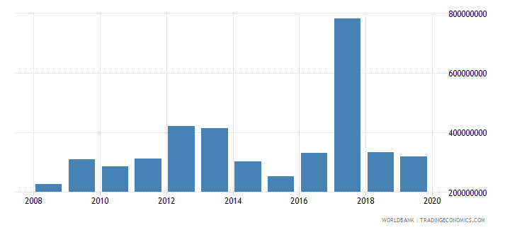 mongolia net official development assistance and official aid received constant 2007 us dollar wb data