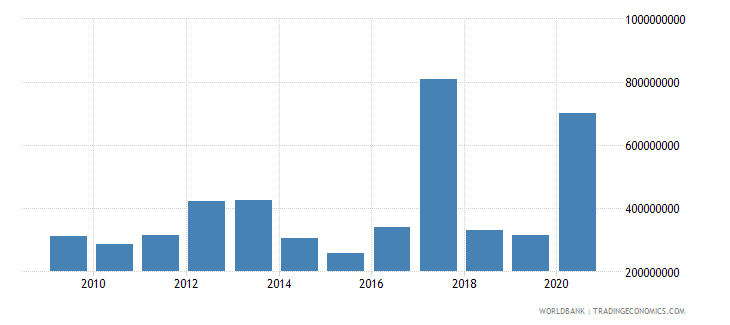 mongolia net official development assistance received constant 2007 us dollar wb data