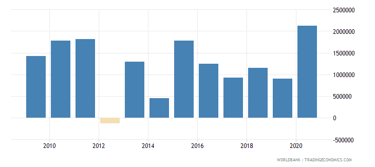 mongolia net official flows from un agencies ifad us dollar wb data