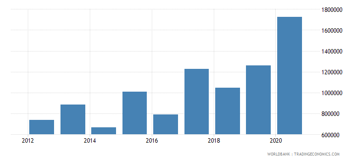 mongolia net official flows from un agencies ilo current us$ wb data