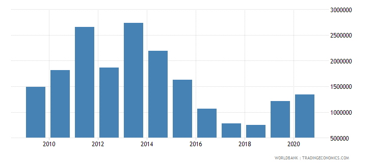 mongolia net official flows from un agencies unfpa us dollar wb data