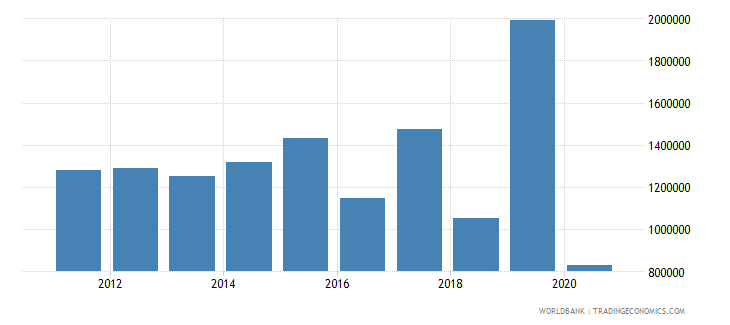 mongolia net official flows from un agencies who current us$ wb data