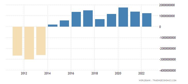 mongolia net trade in goods bop us dollar wb data