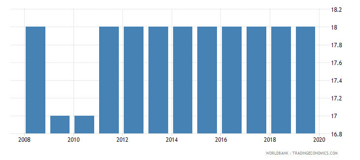 mongolia official entrance age to post secondary non tertiary education years wb data