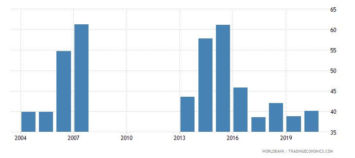 mongolia ores and metals exports percent of merchandise exports wb data