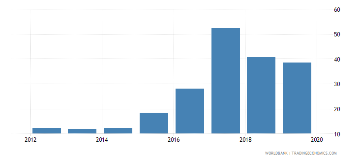 mongolia outstanding international public debt securities to gdp percent wb data