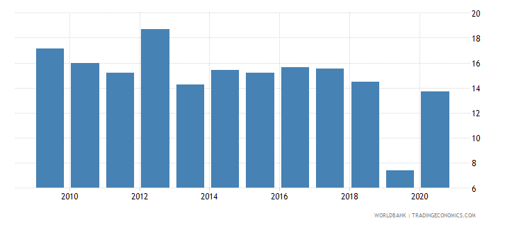 mongolia part time employment total percent of total employment wb data