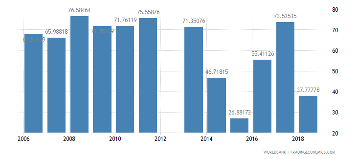 mongolia percentage of graduates from tertiary isced 5 programmes who are female percent wb data