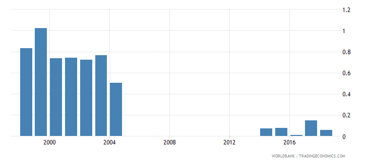 mongolia percentage of repeaters in grade 2 of primary education male percent wb data