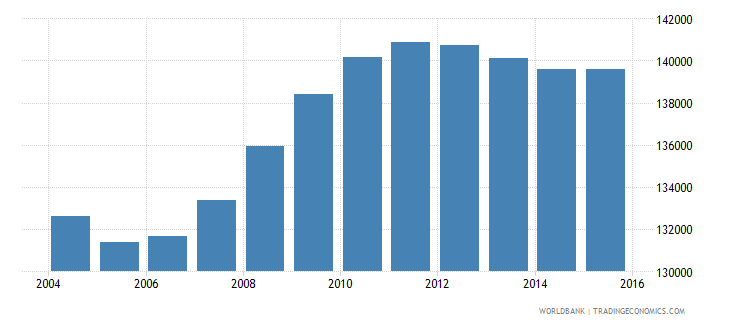 mongolia population ages 3 5 total wb data
