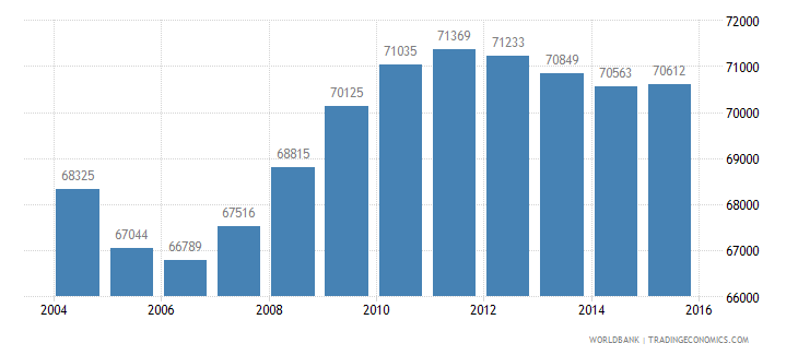 mongolia population ages 4 6 male wb data