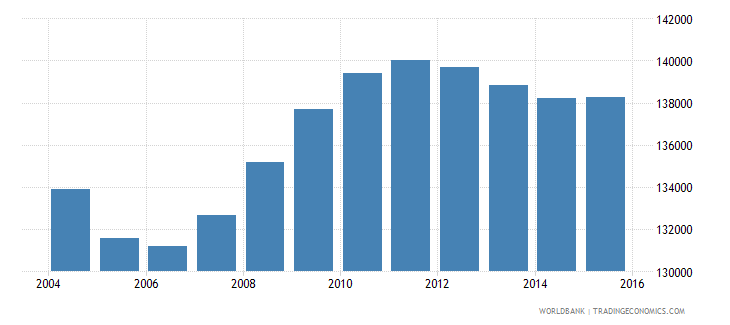 mongolia population ages 4 6 total wb data