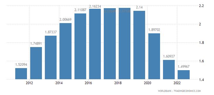 mongolia population growth annual percent wb data