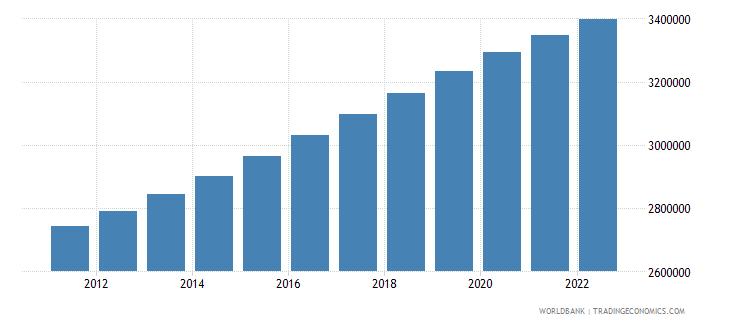 mongolia population total wb data