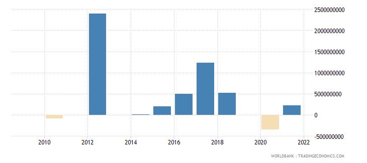 mongolia portfolio investment bonds ppg  plus  png nfl us dollar wb data
