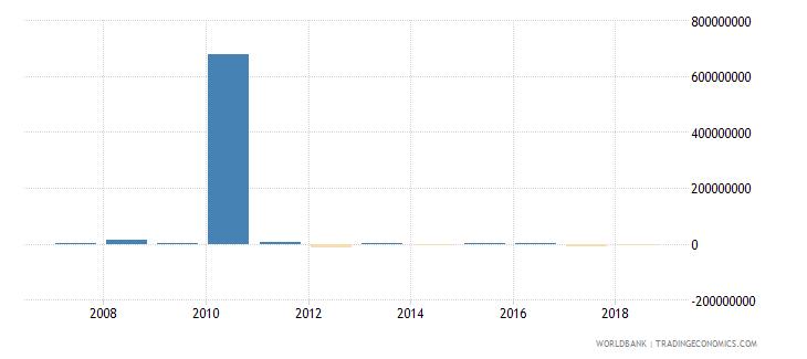 mongolia portfolio investment equity drs us dollar wb data