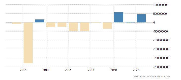 mongolia portfolio investment excluding lcfar bop us dollar wb data