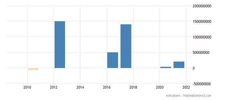 mongolia ppg bonds nfl us dollar wb data