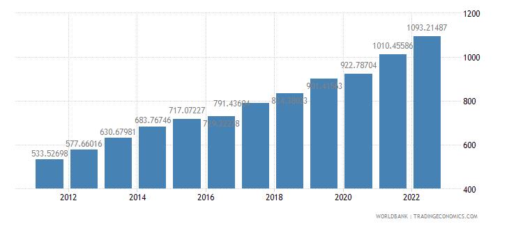 mongolia ppp conversion factor gdp lcu per international dollar wb data