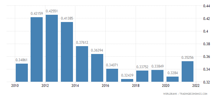 mongolia ppp conversion factor gdp to market exchange rate ratio wb data