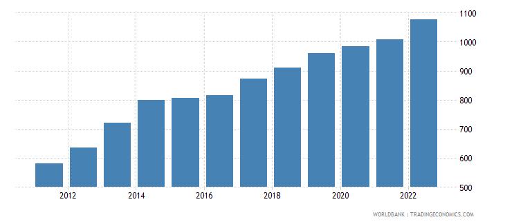 mongolia ppp conversion factor private consumption lcu per international dollar wb data