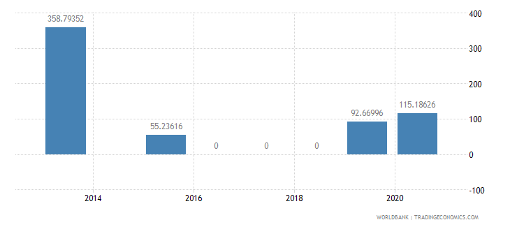 mongolia present value of external debt percent of exports of goods services and income wb data