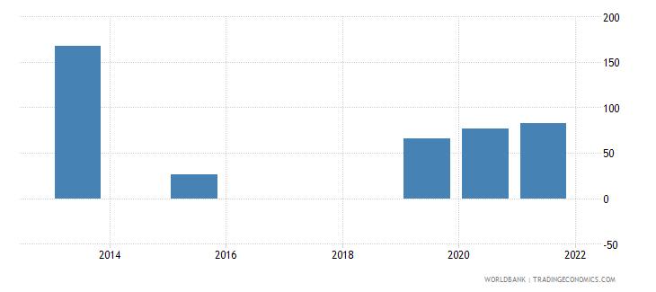 mongolia present value of external debt percent of gni wb data