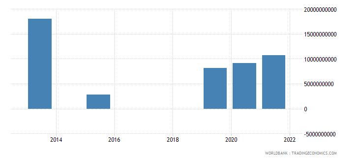 mongolia present value of external debt us dollar wb data