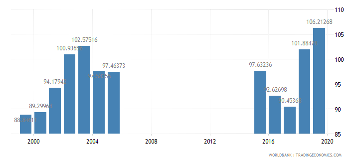 mongolia primary completion rate female percent of relevant age group wb data