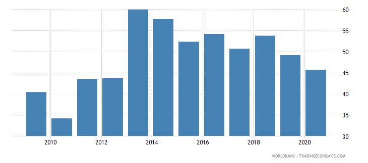 mongolia private credit by deposit money banks to gdp percent wb data
