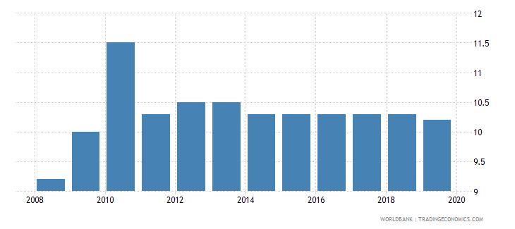 mongolia profit tax percent of commercial profits wb data