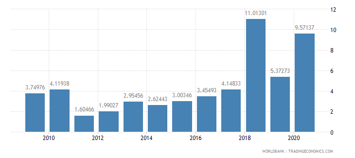 mongolia public and publicly guaranteed debt service percent of exports excluding workers remittances wb data