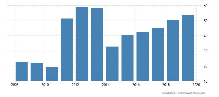mongolia public credit registry coverage percent of adults wb data