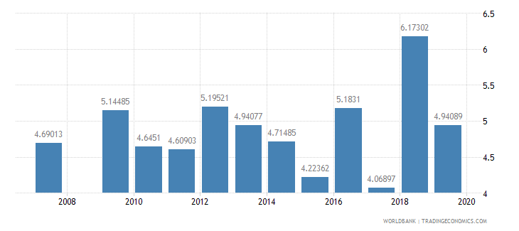 mongolia public spending on education total percent of gdp wb data