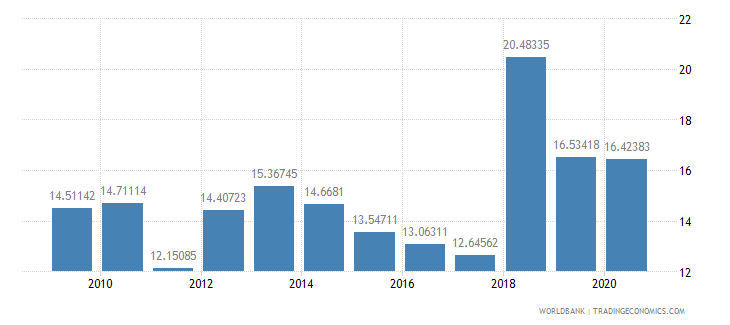 mongolia public spending on education total percent of government expenditure wb data