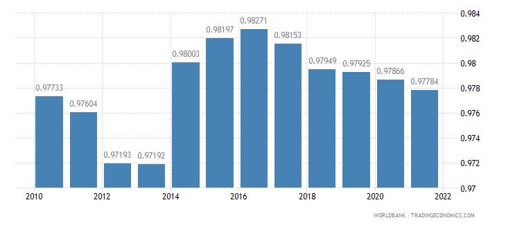 mongolia ratio of female to male primary enrollment percent wb data