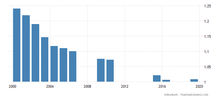 mongolia ratio of female to male secondary enrollment percent wb data