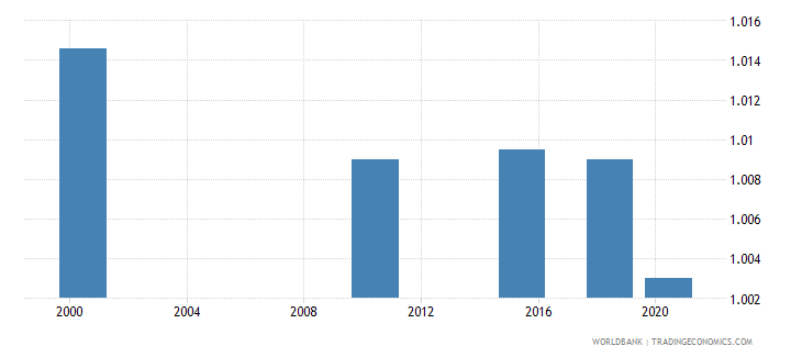 mongolia ratio of young literate females to males percent ages 15 24 wb data
