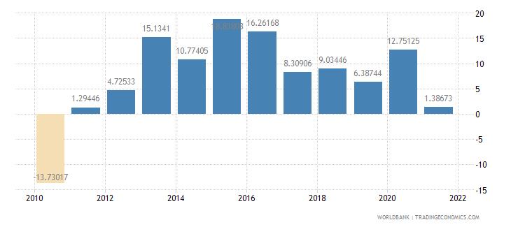 mongolia real interest rate percent wb data