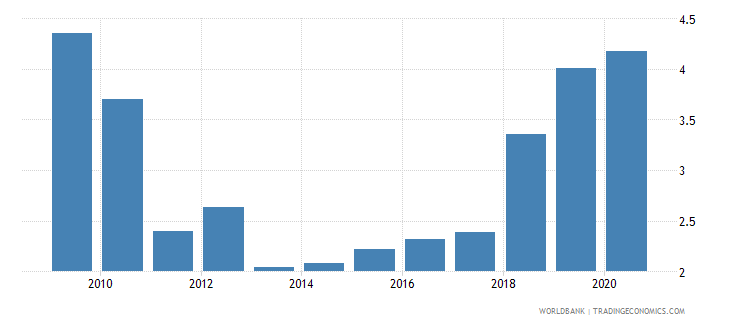 mongolia remittance inflows to gdp percent wb data