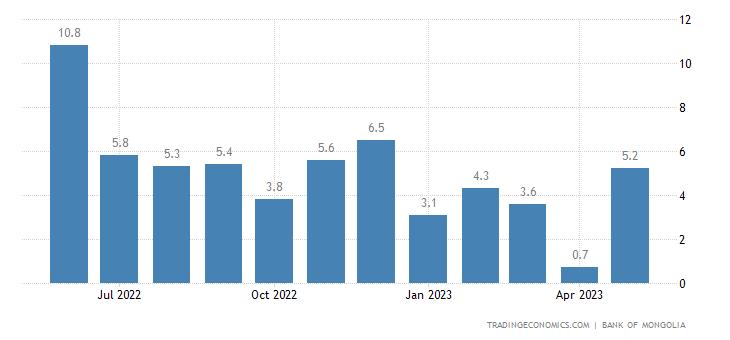 Mongolia Remittances