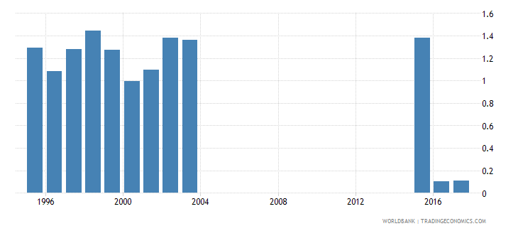 mongolia repetition rate in grade 1 of primary education male percent wb data