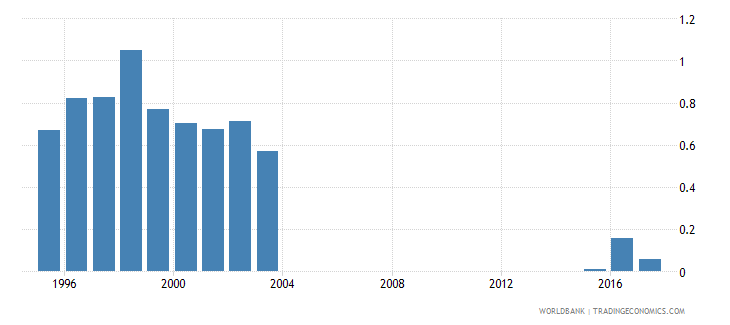 mongolia repetition rate in grade 2 of primary education male percent wb data